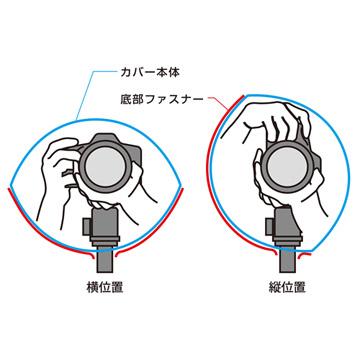 横位置でも縦位置でも操作しやすい構造