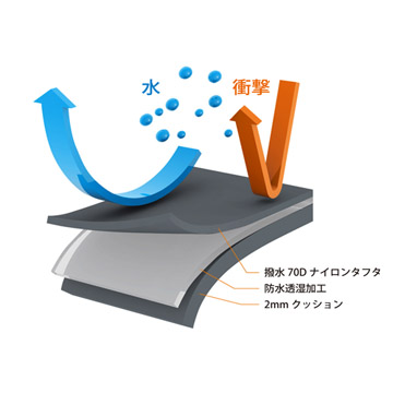 高性能な防水透湿生地とクッション素材で保護
