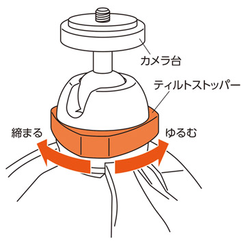 簡単操作でカメラ台の向きや角度を調整