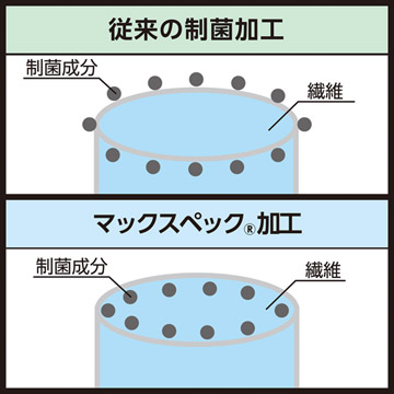 制菌加工 マックスペック(R)