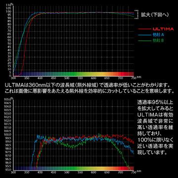 高透過率と低反射率を兼ね備えた光学特性