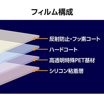 保護フィルムIIIの製品構成図